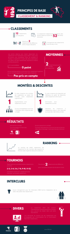 Lfbb new systeme classements rankings infographie